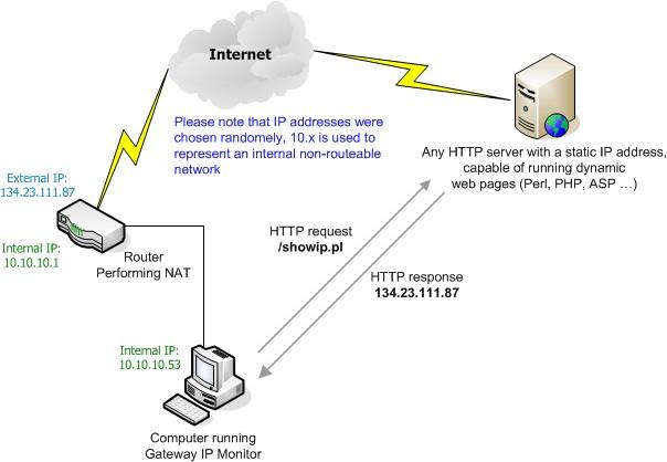 gateway ip monitor v1 40 gateway ip monitor overview